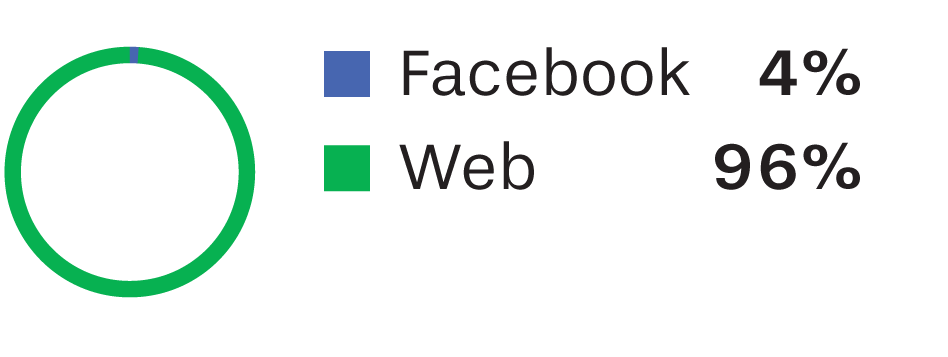 Unislim Facebook and web traffic sources