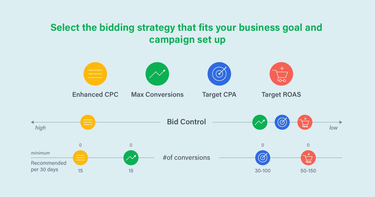 Google adwords smart bidding