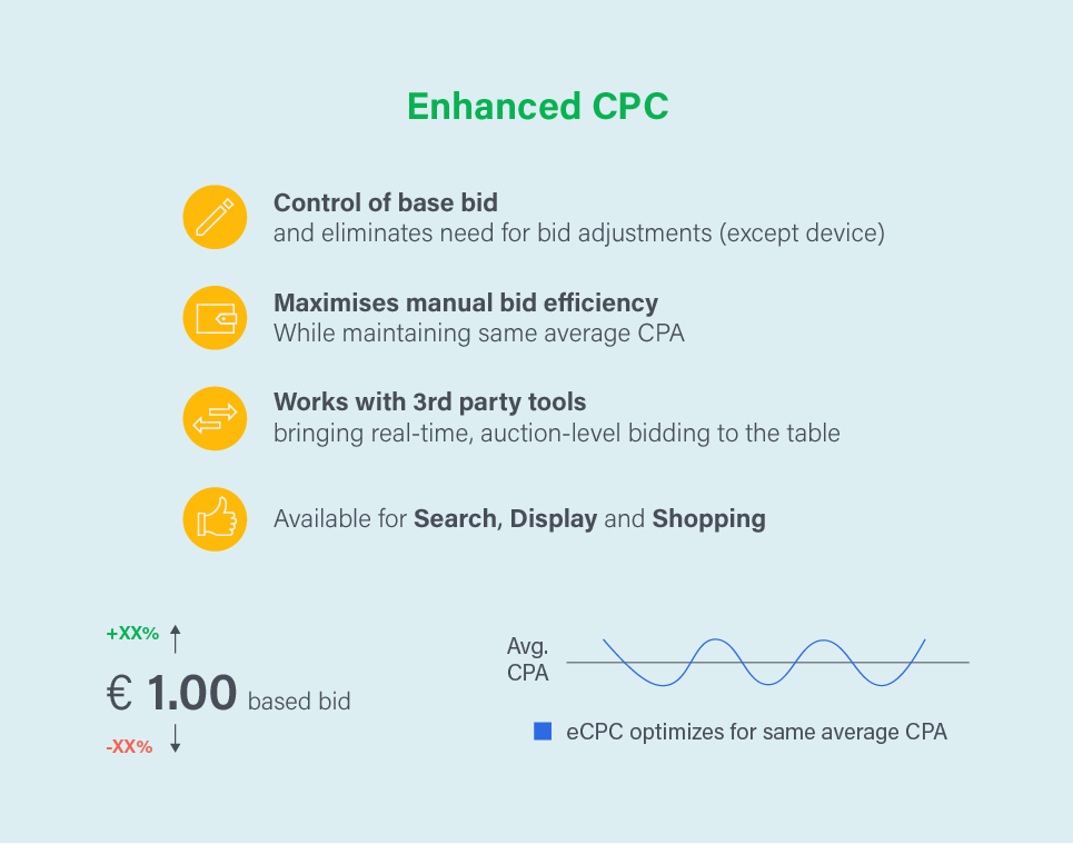 Enchanced Cost Per Click