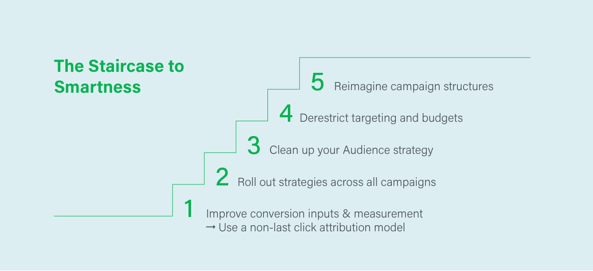 Staircase to smartness, adwords
