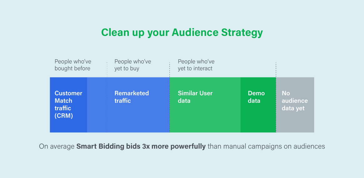 Clean up audience strategy